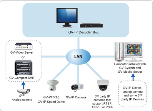 GV-IP Decoder Box - Dekodery wideo