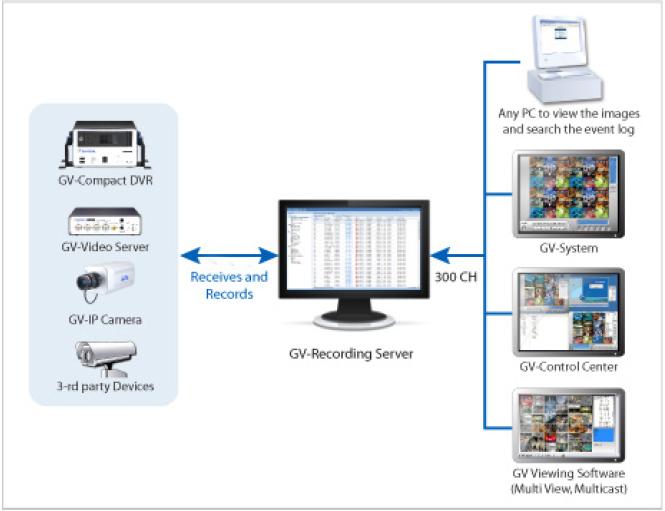 GV-Recording Server/8 - Oprogramowanie NVR i CMS
